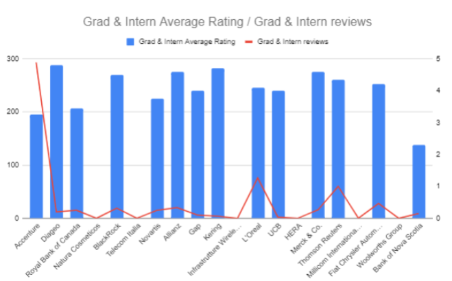 Grads & Intern reviews